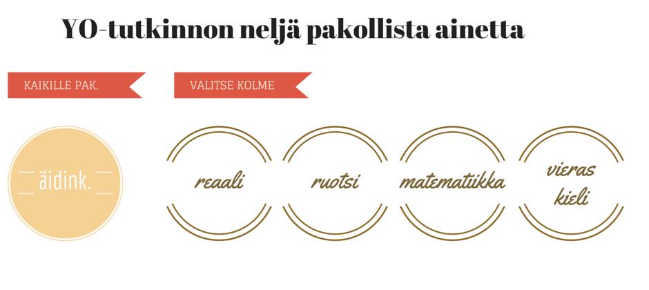 Pakolliset ylioppilastutkinnon kokeet ovat äidinkielenkoe sekä kolme seuraavista: reaalikoe, ruotsin kielen koe, matematiikan koe, vieraan kielen koe.